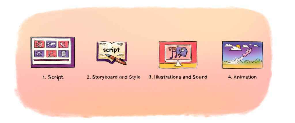 Stages of creating an animated video