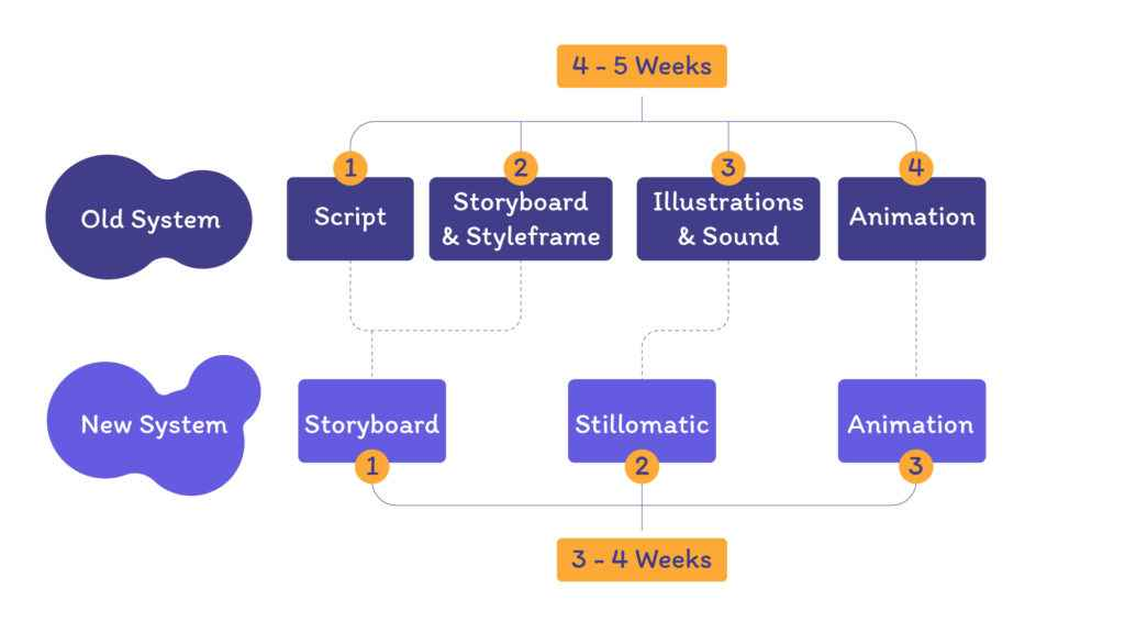 """Stages of creating animation in the article """"The Perfect Animation Pipeline"""""""