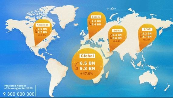 Numbers of world in Animated Marketing Video