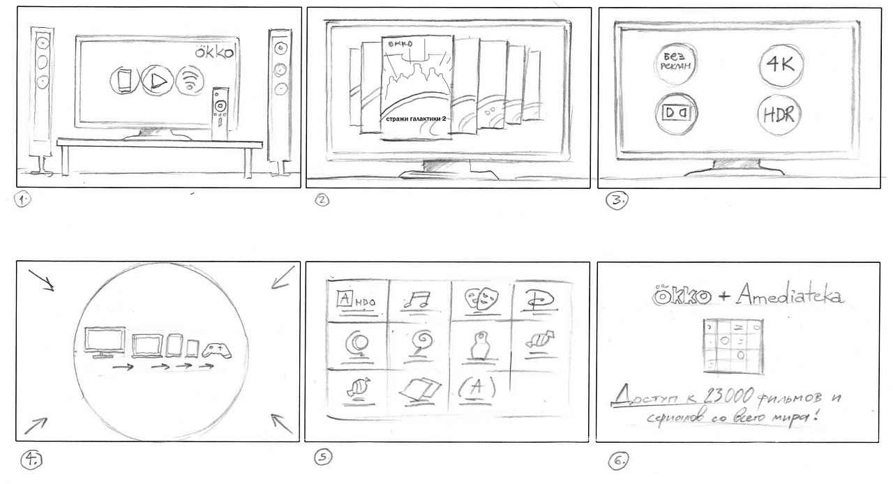 Storyboard to Okko Product Demo Video for Retail