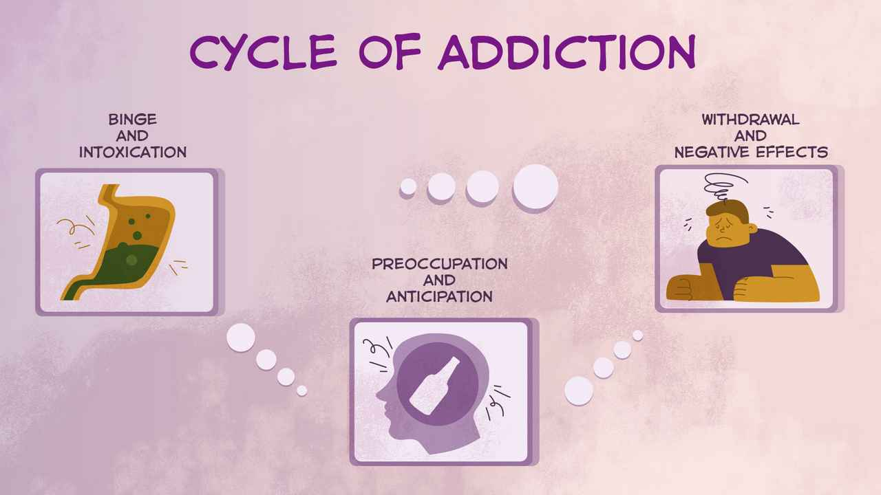 Cycle of addiction    Video on substance dependence