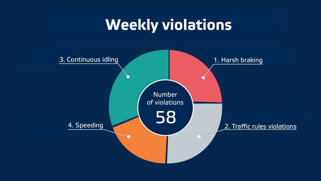 Weekly violations - Safe Drive Explainer Video