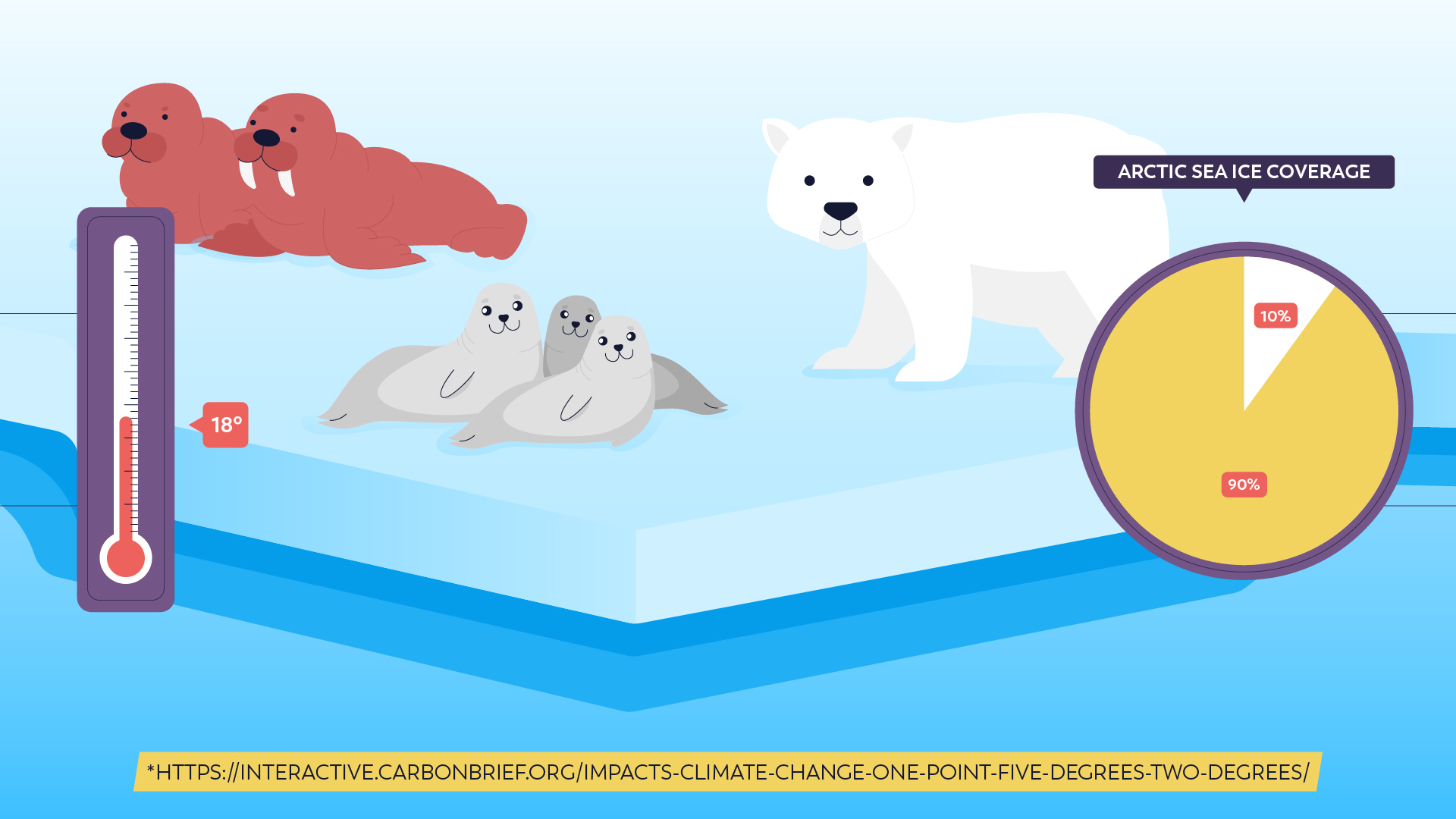 The effect of warming on glaciers.2D Animated Video