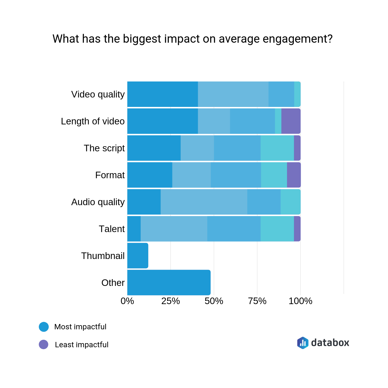 Research the Databox in the article Performance Indicators for Your Video