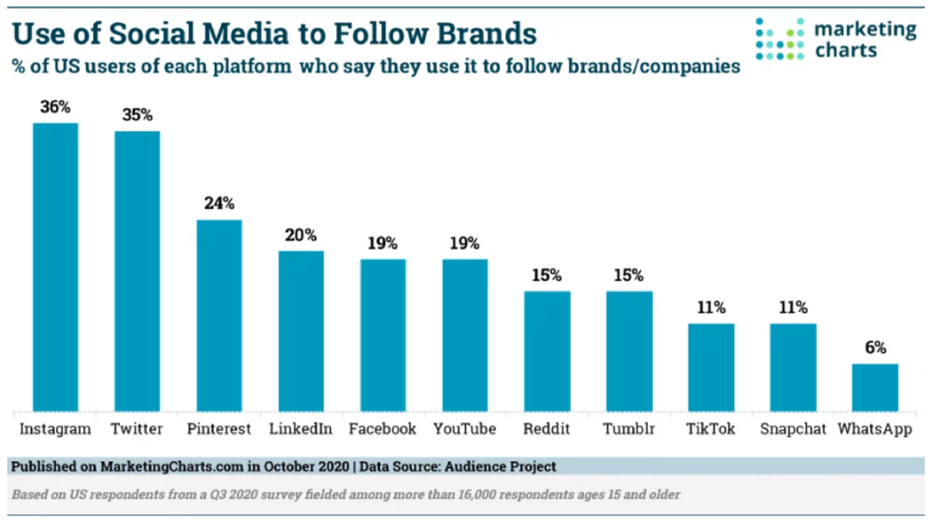 The popularity of online platforms as a percentage in the article on platforms for video hosting