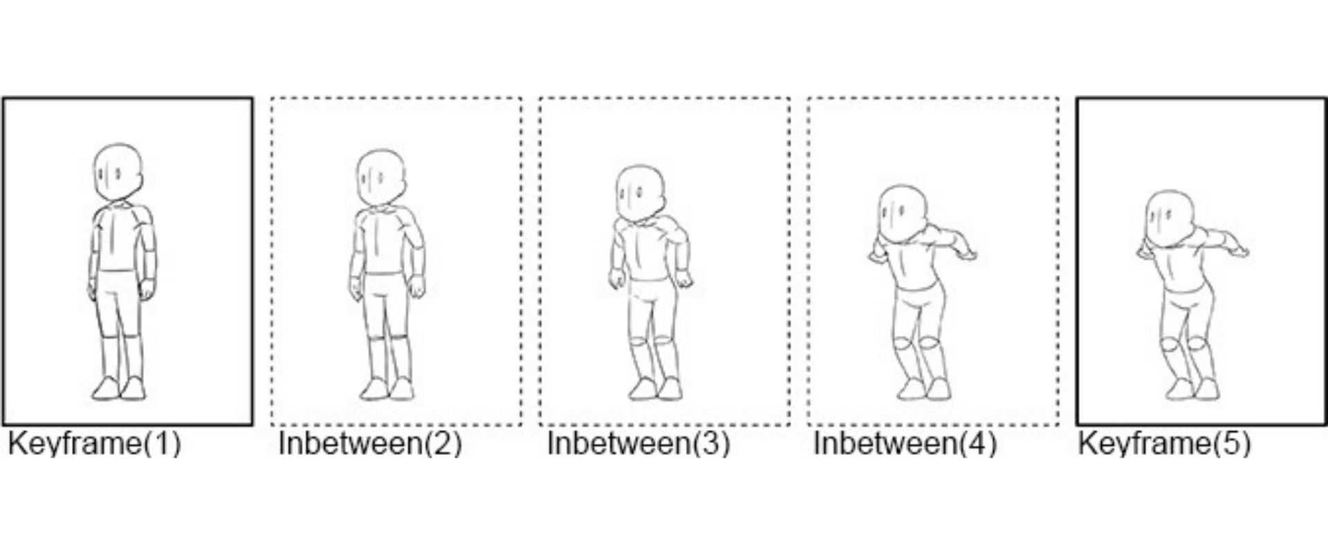 Illustration that explains the term In-betweens