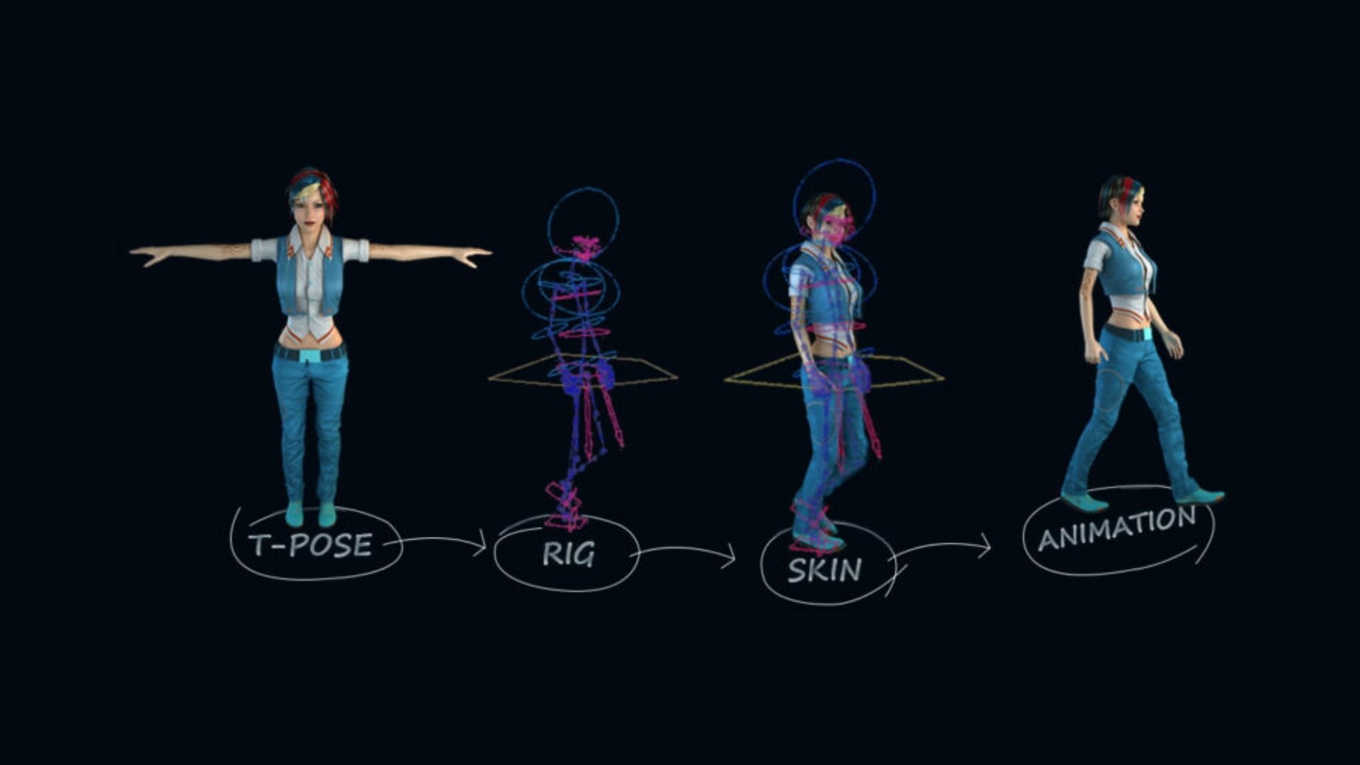 What is 3D Rigging in Animation?