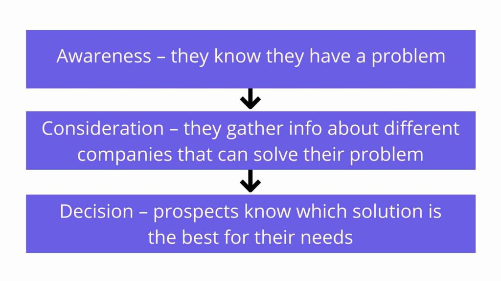 Steps that potential customers go through before making a purchase
