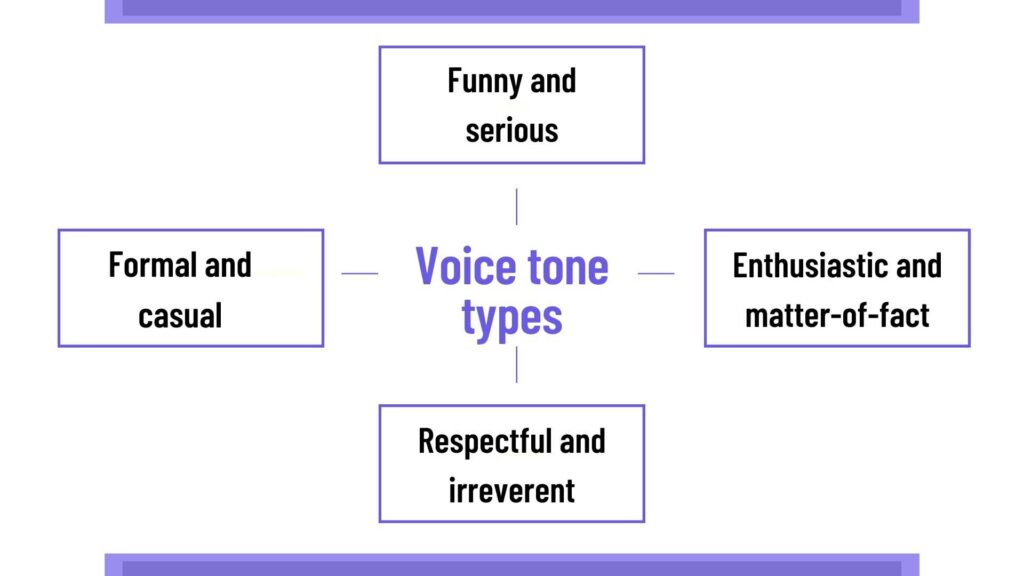 Types of Voice Tones for Brand