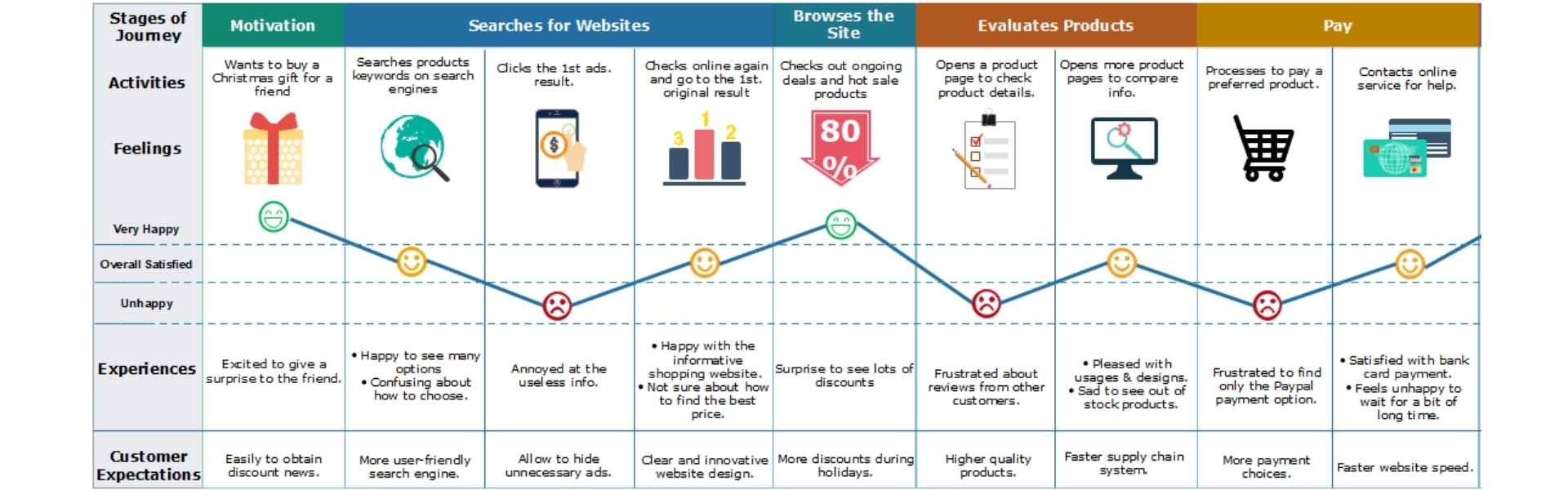 """Example user journey map -  article """"Digital brand presence"""""""